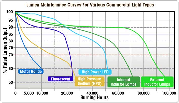 1609 besides 1702 in addition ArchLED2008SSLEnergyLegislative2 furthermore Led Lighting 43607269 also Led Wall Pack Vs Metal Halide Wall Pack Performance Energy Savings  parison. on lumen to watt comparison